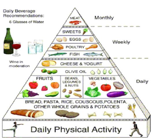 mediterranean diet pyramid oldways - 526×478